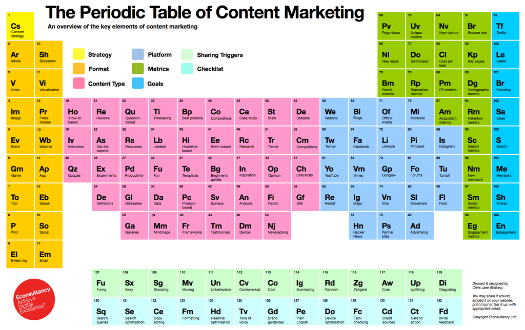 The periodic table of content marketing the periodic table of content marketing above can be used to illustrate each step of the process each colour is a different step work your way through the urtaz Choice Image